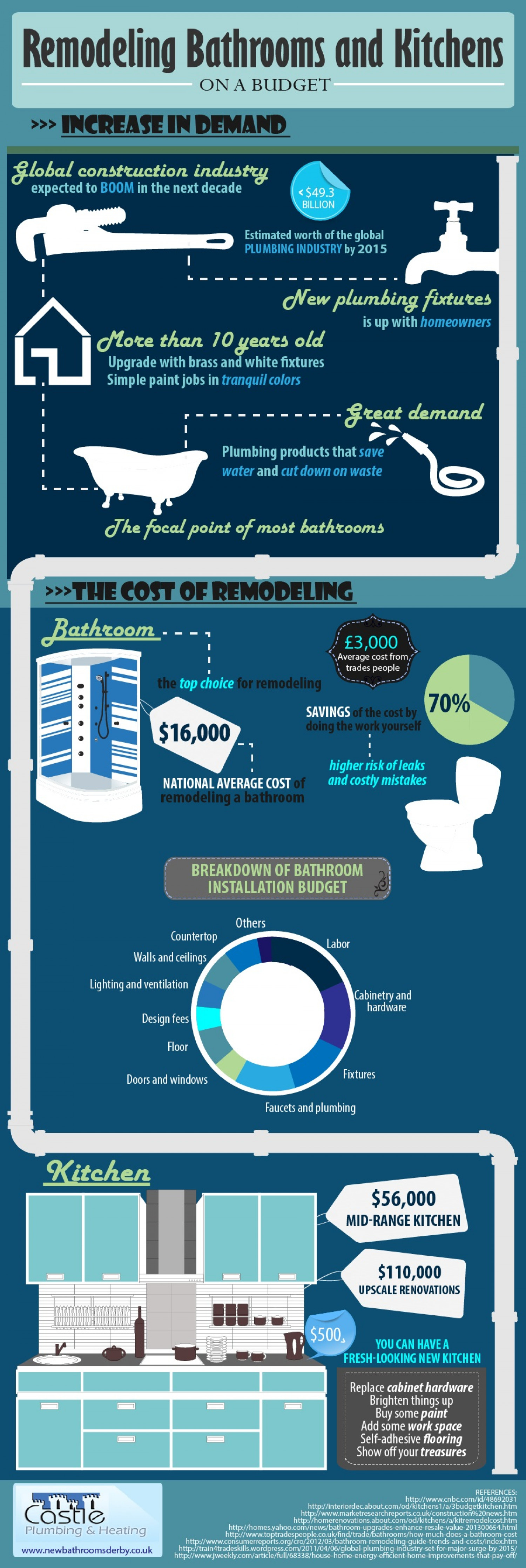 Remodeling Bathrooms and Kitchens on a Budget Infographic
