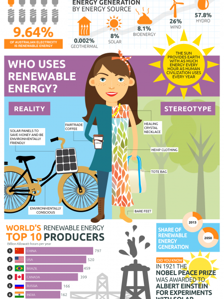 Renewable Energy - The Australian Perspective Infographic