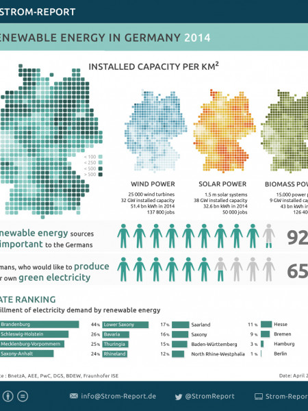 Renewable Energy in Germany Infographic