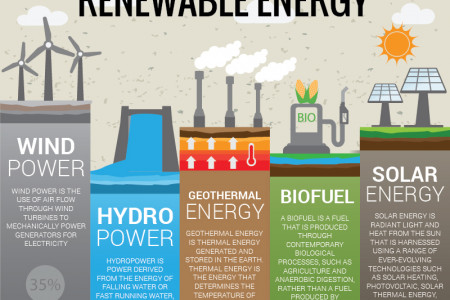 Renewable Energy Is Arrival of Industrial Revolution Infographic