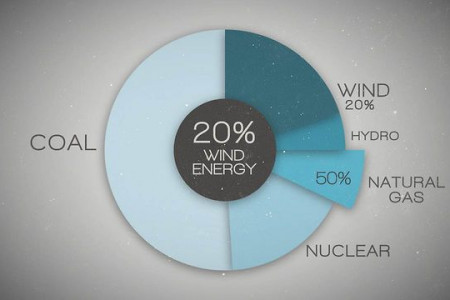 Renewable Energy Source: Wind Infographic