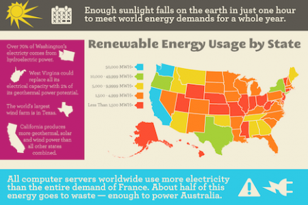 Renewable Energy Usage by State! Infographic