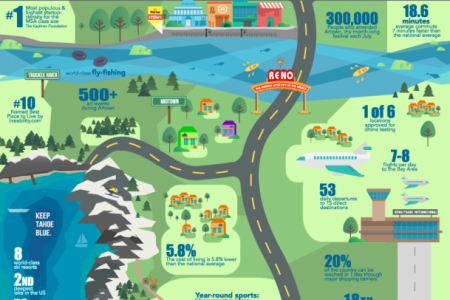 Reno: The Biggest Little Startup Community Infographic