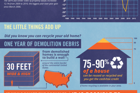 Renovate or Rebuild Infographic