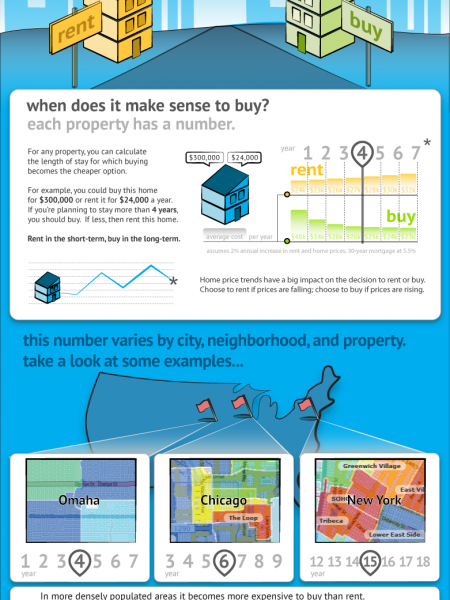 Rent or Buy? Length of Stay Infographic