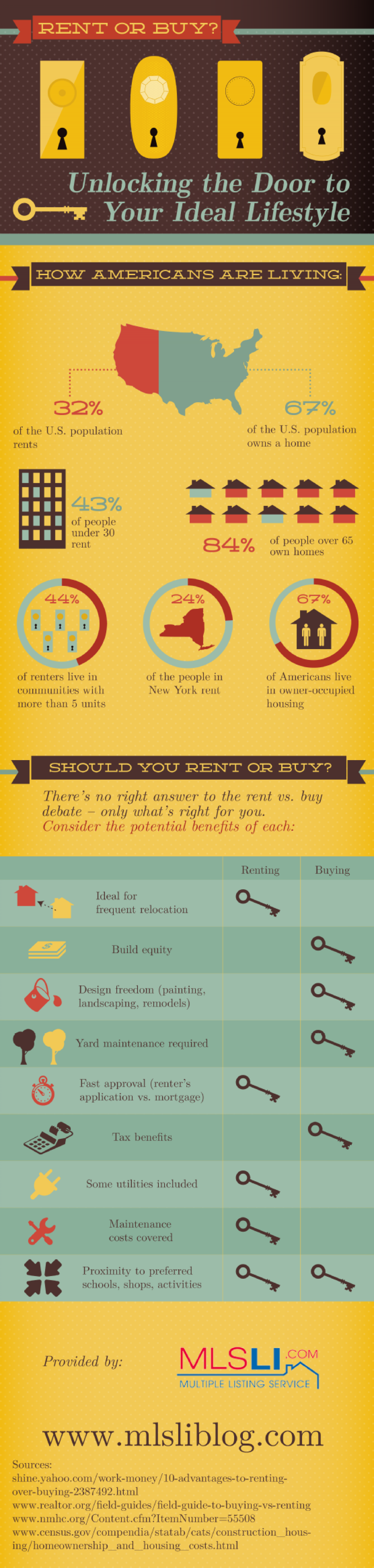 Rent or Buy? Unlocking the Door to Your Ideal Lifestyle Infographic