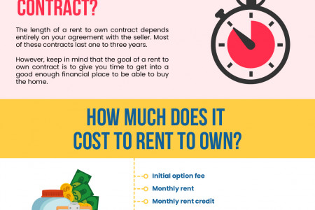 Rent To Own [How It Works] Infographic