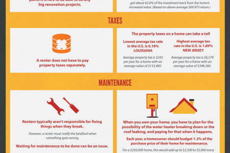Rent vs Owning  a Home Infographic