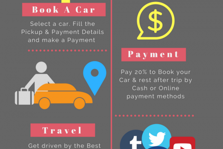 Rental Car Booking Made Simple Infographic