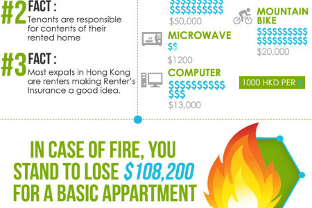 Renter's Insurance Facts in Hong Kong Infographic