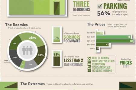 Renting Out Athens Infographic