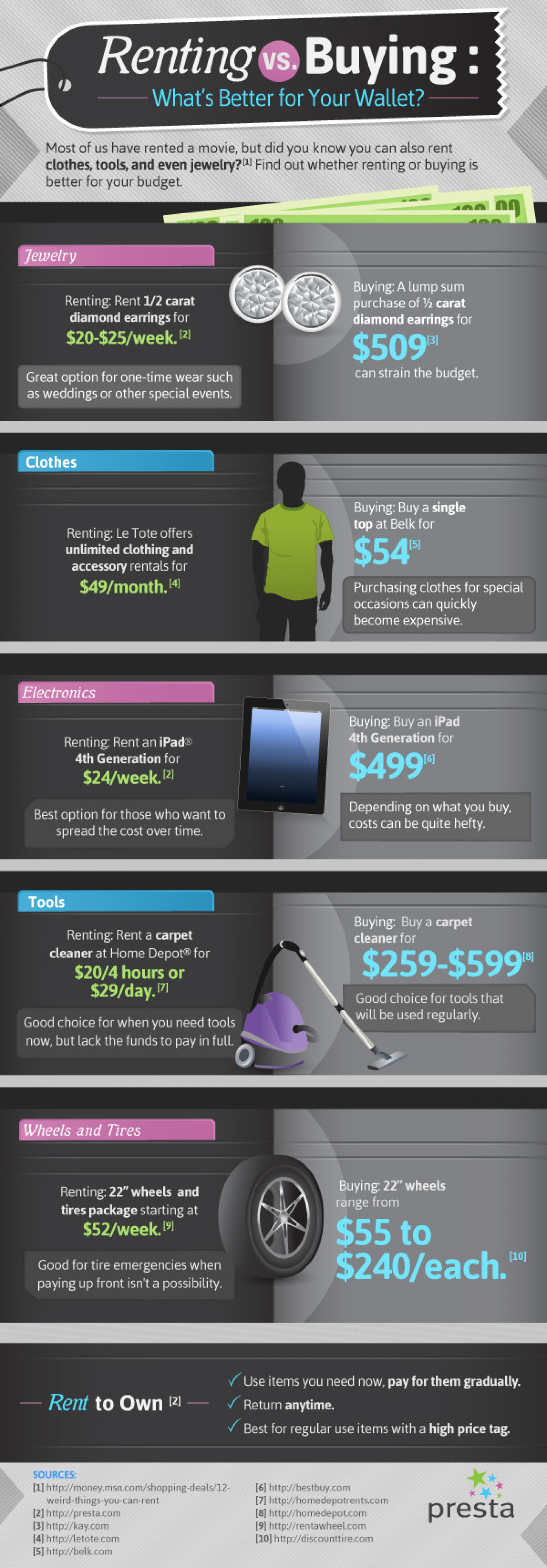 Renting vs buying: What's better for your wallet? Infographic