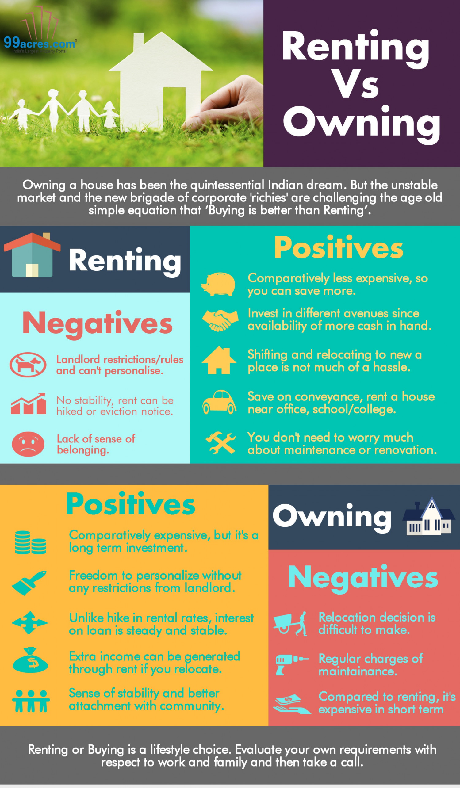 Renting vs Owning  Infographic