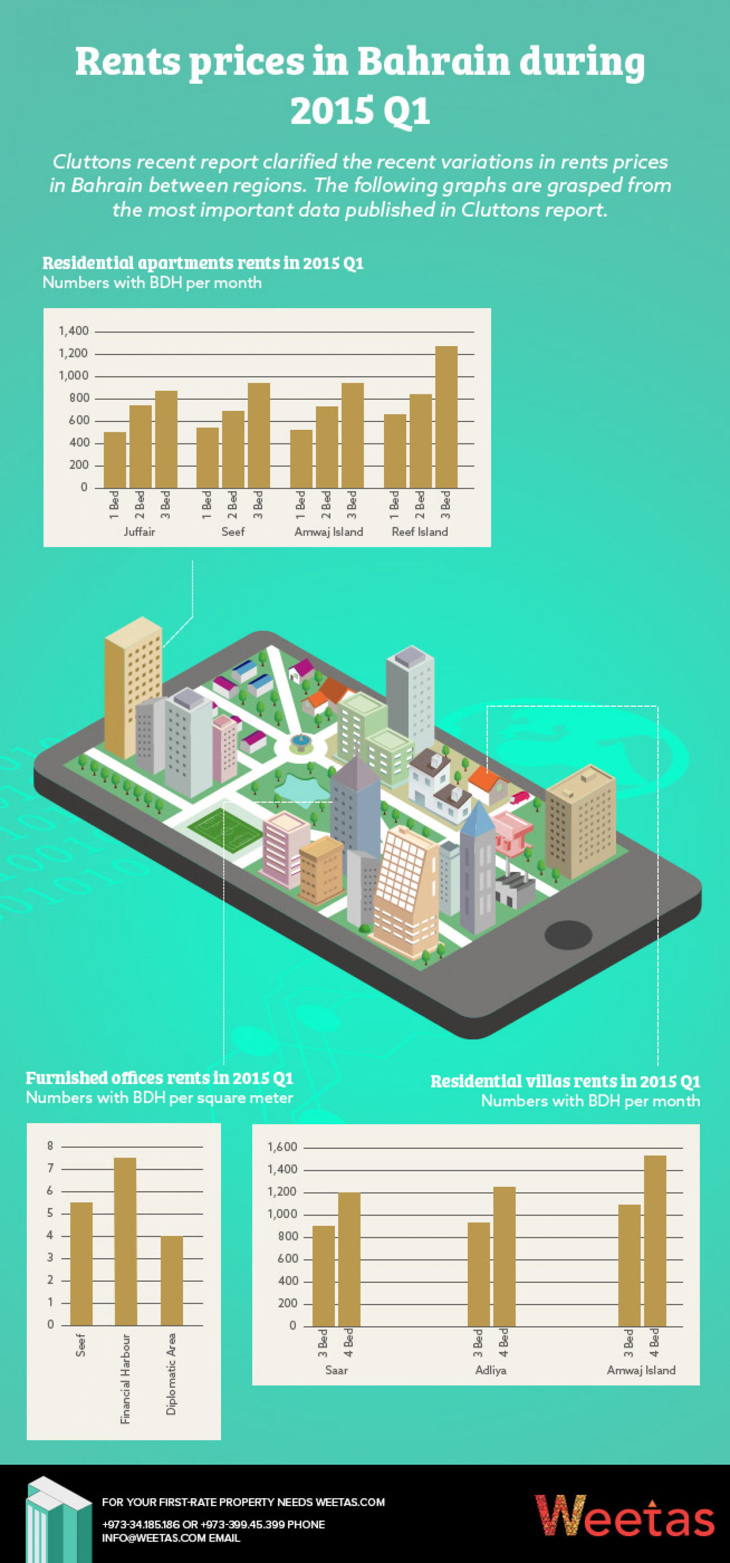 Rents prices in Bahrain  Infographic