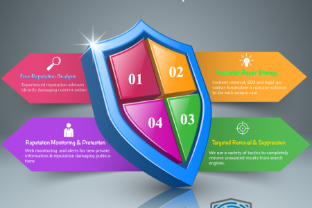How to Repair Internet Reputation Damage - 4-Steps to Improve Your Image Online Infographic