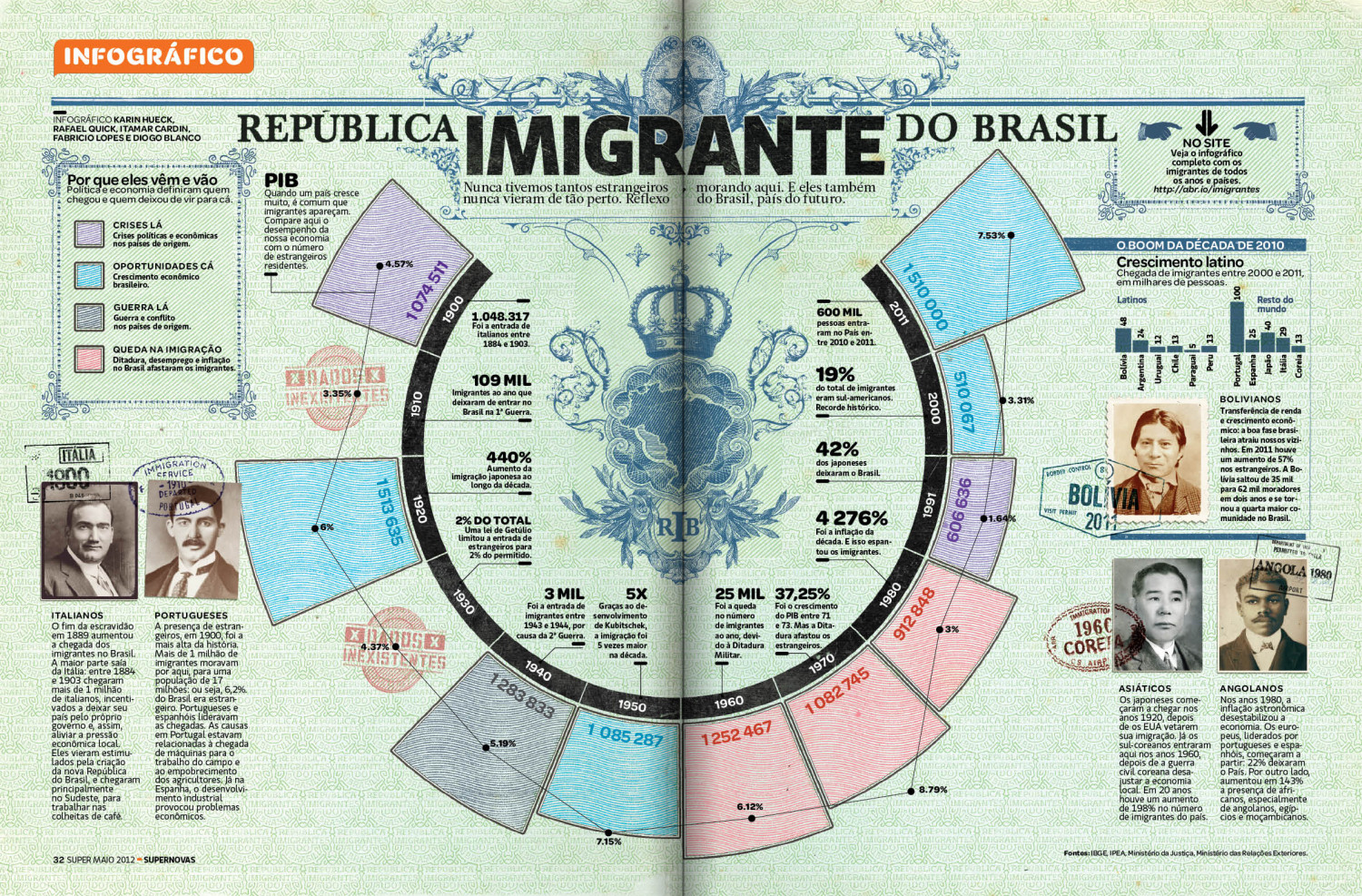 República Imigrante do Brasil Infographic