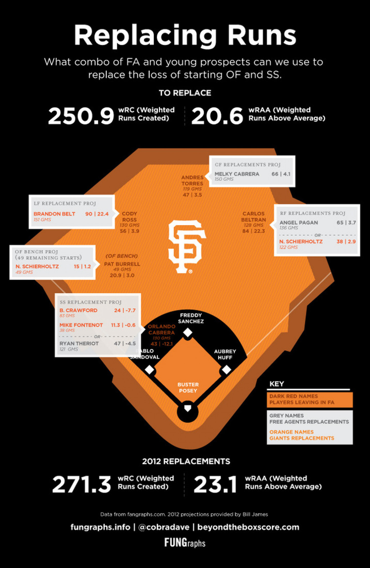Replacing Runs: Giants Infographic