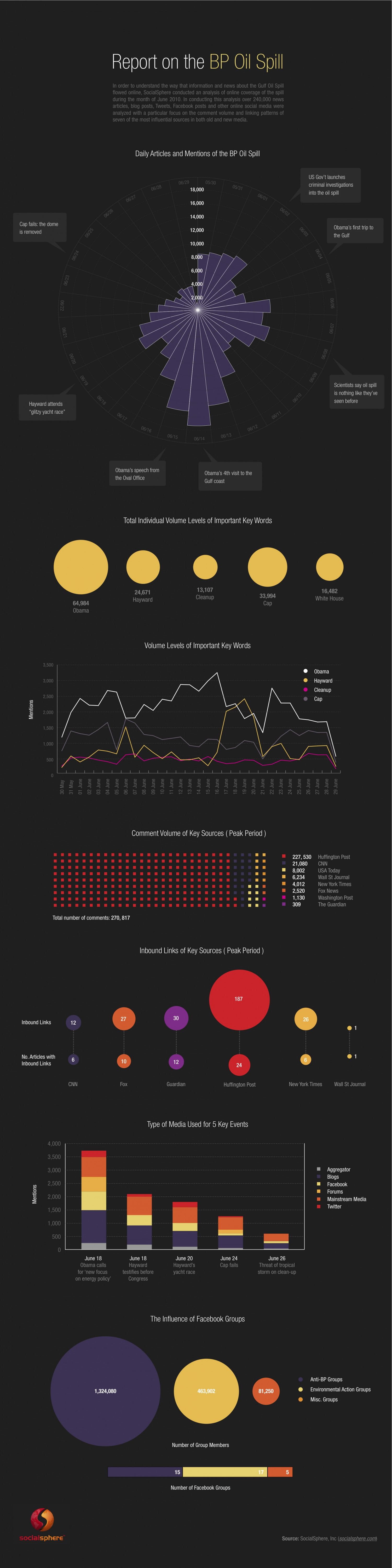 Report on the BP Oil Spill  Infographic
