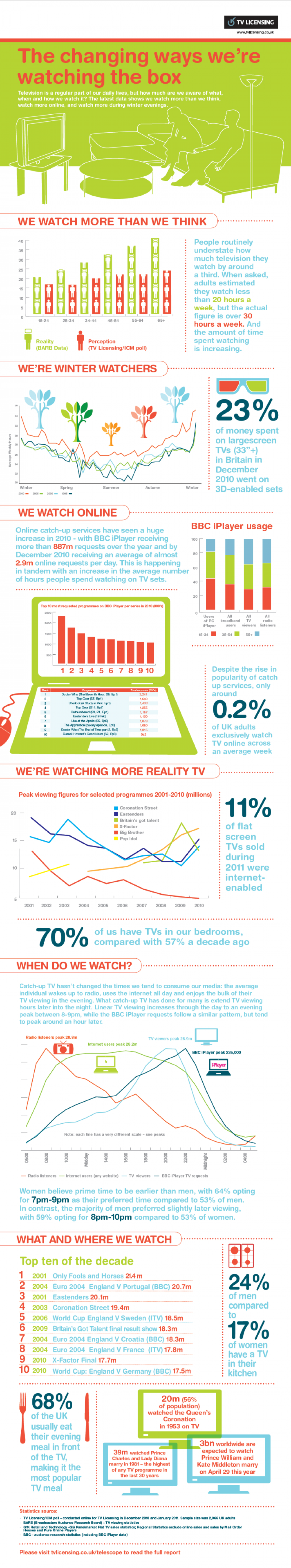 Report reveals latest UK TV watching trends Infographic