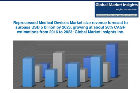 Reprocessed Medical Devices Market size to grow at about 20% CAGR from 2016 to 2023 Infographic