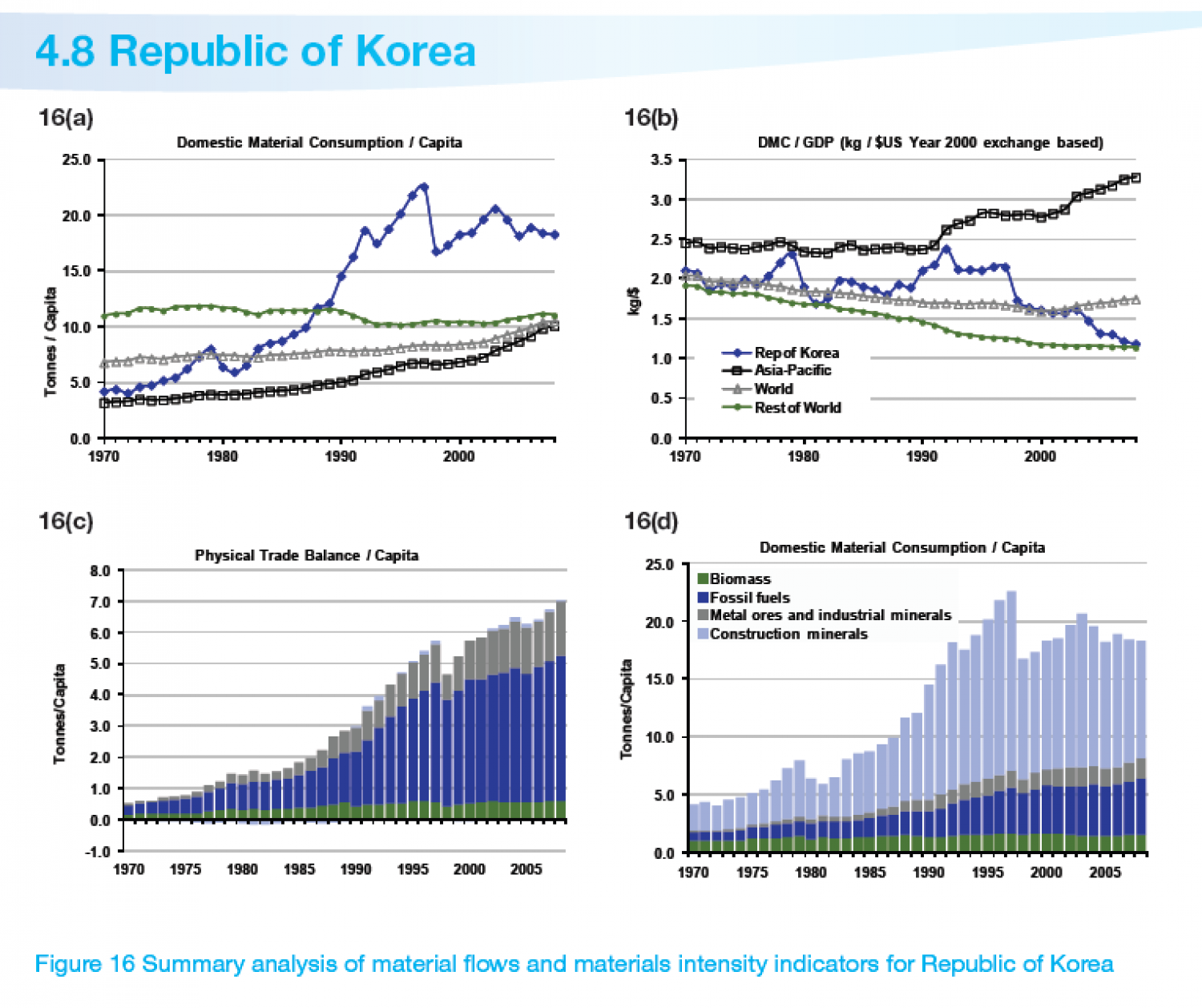 REPUBLIC OF KOREA : Summary analysis of material flows and materials intensity indicators Infographic