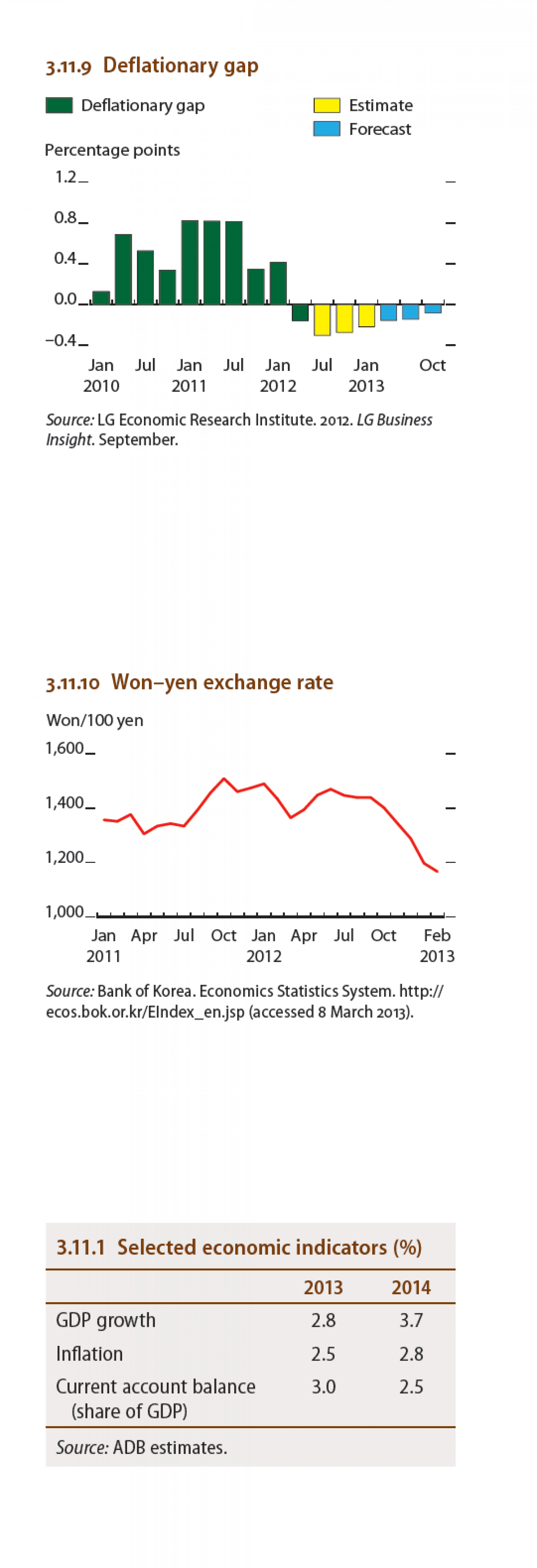 Republic of Korea : Won-Yen exchange rate, Deflationary gap, Selected economic indicators Infographic