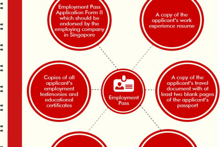 Required Documents to Apply Singapore Employment Pass Infographic