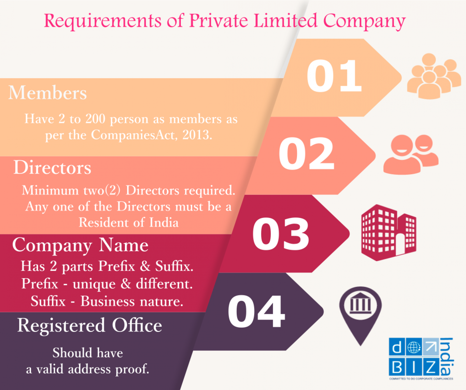 a private limited company A private limited company is the most popular type of uk company incorporation they can be formed completely online with our web-based formation services, or you can ring our team of company formation executives who will be happy to assist you.