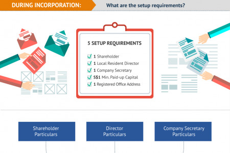 Requirements for Setting Up a Singapore Company Infographic