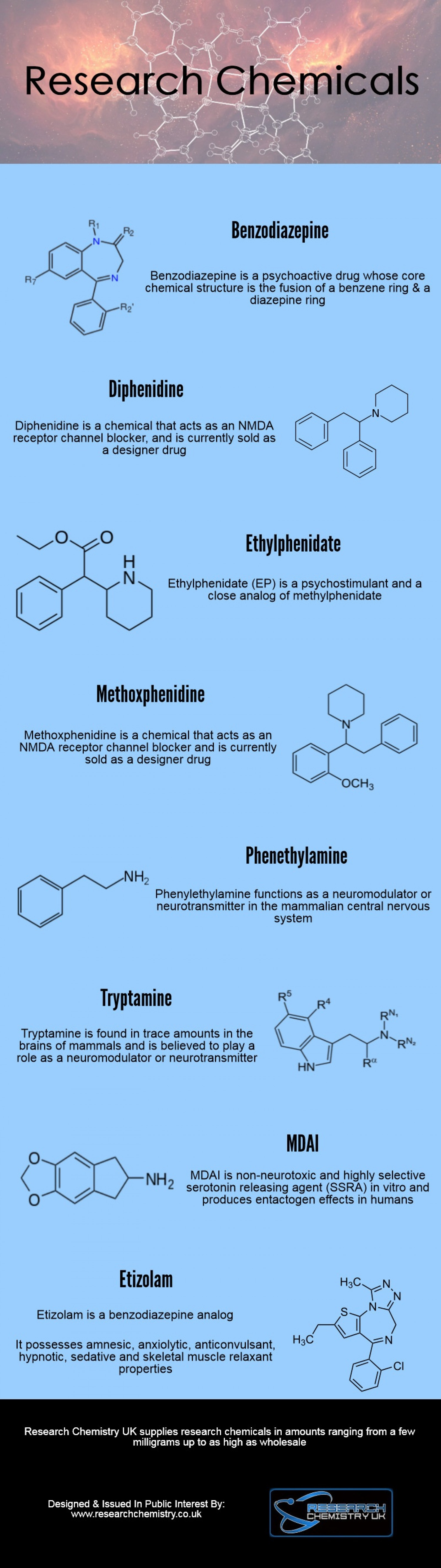 Research Chemicals Infographic