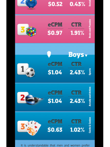 Research Shows Girls Prefer BlackBerry, Android a Boys Club Infographic