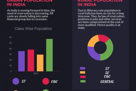 Reservation: A tool to exploit or equalize? Infographic