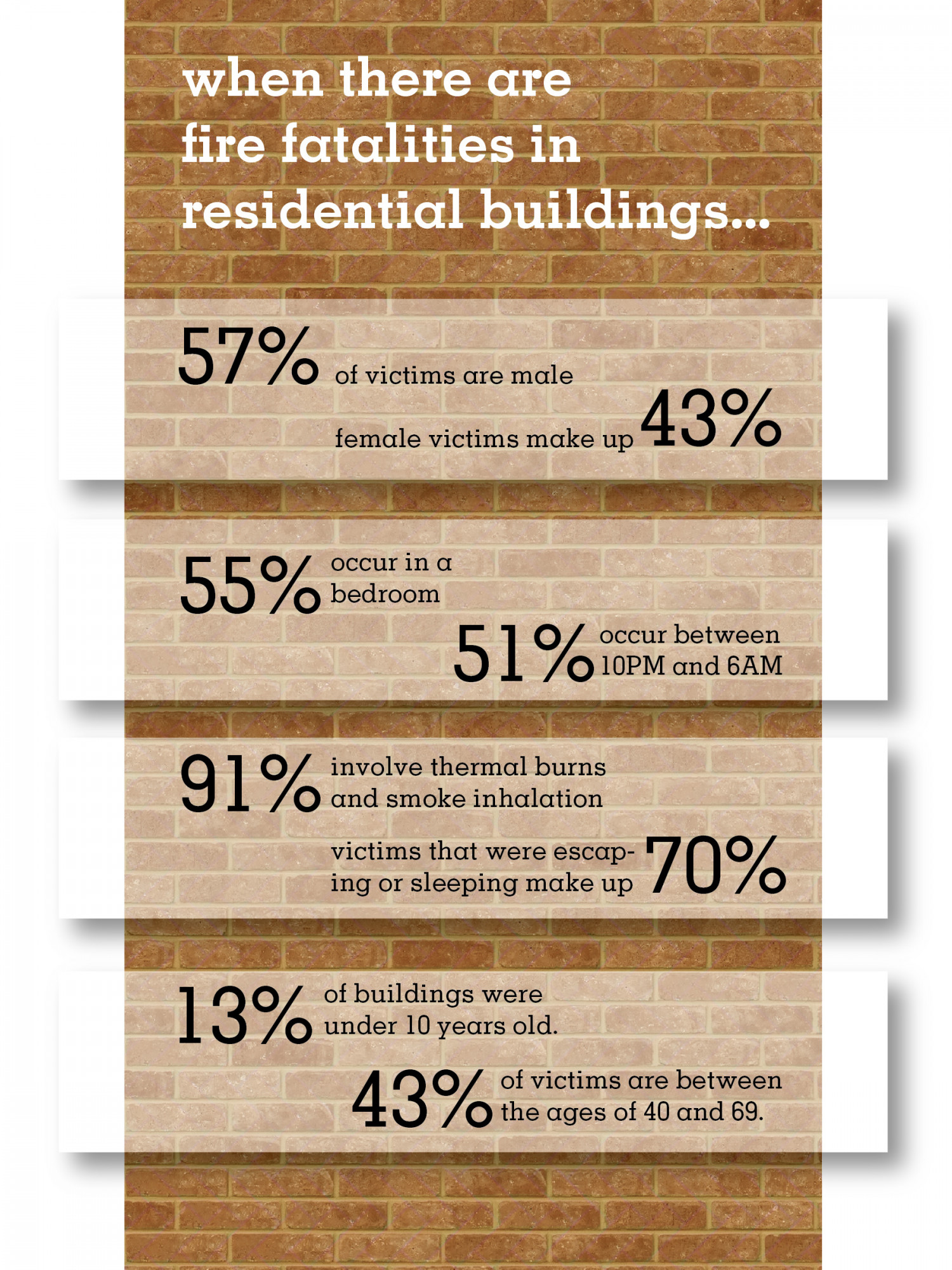 Residential Fires By the Numbers Infographic