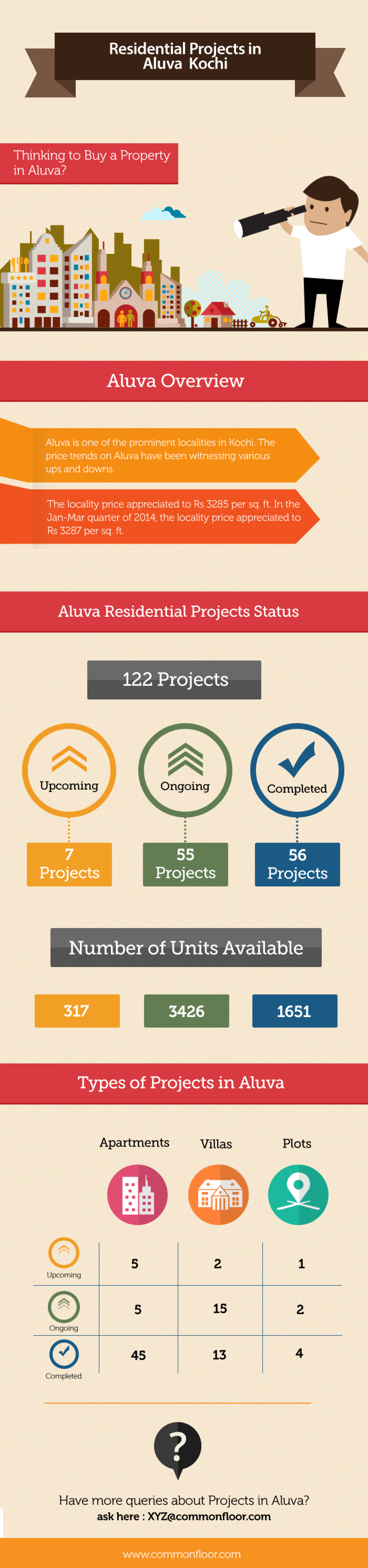 Residential Projects in Aluva, Kochi Infographic