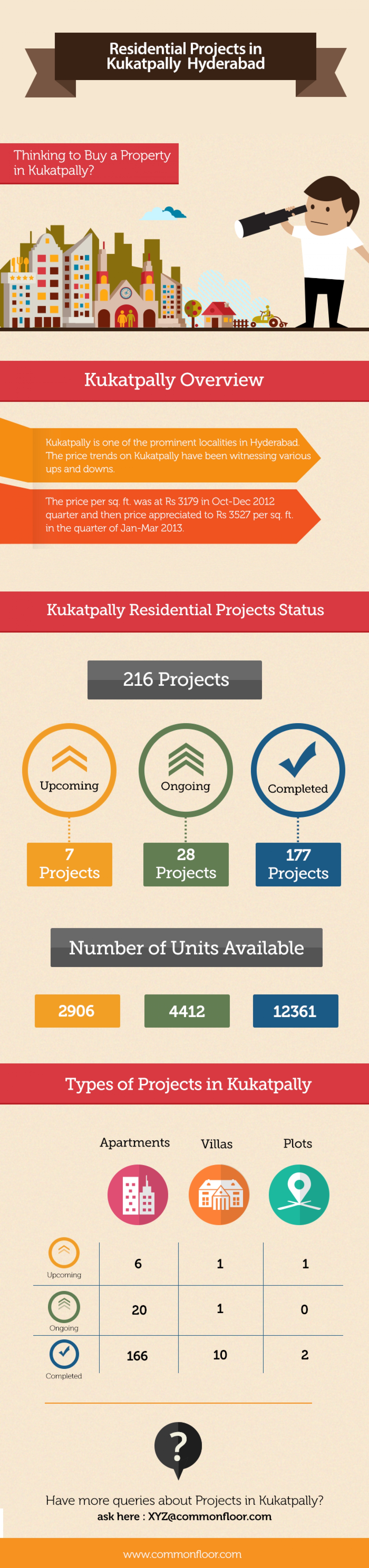 Residential Projects in Kukatpally Hyderabad Infographic