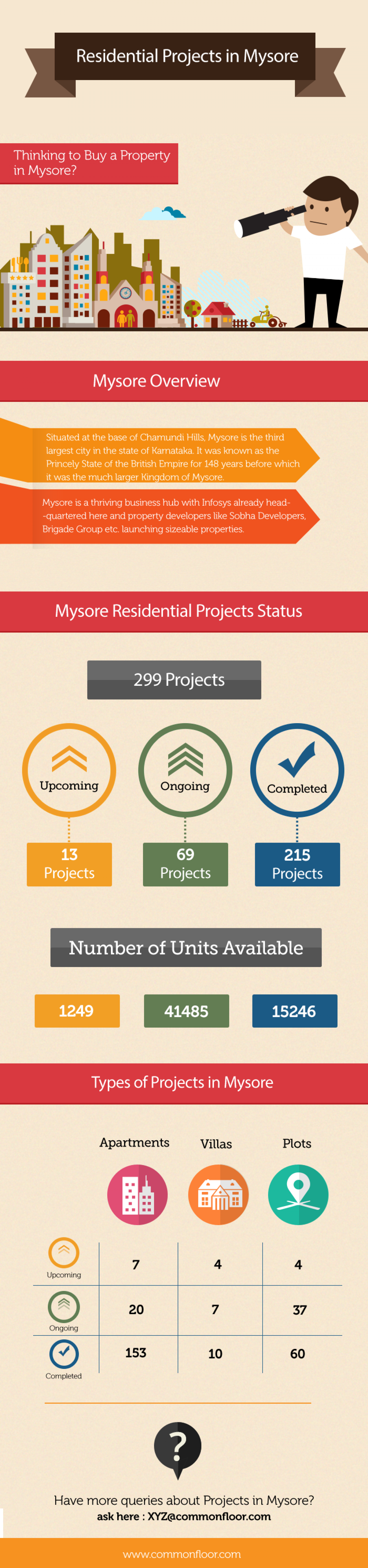 Residential Projects in Mysore Infographic