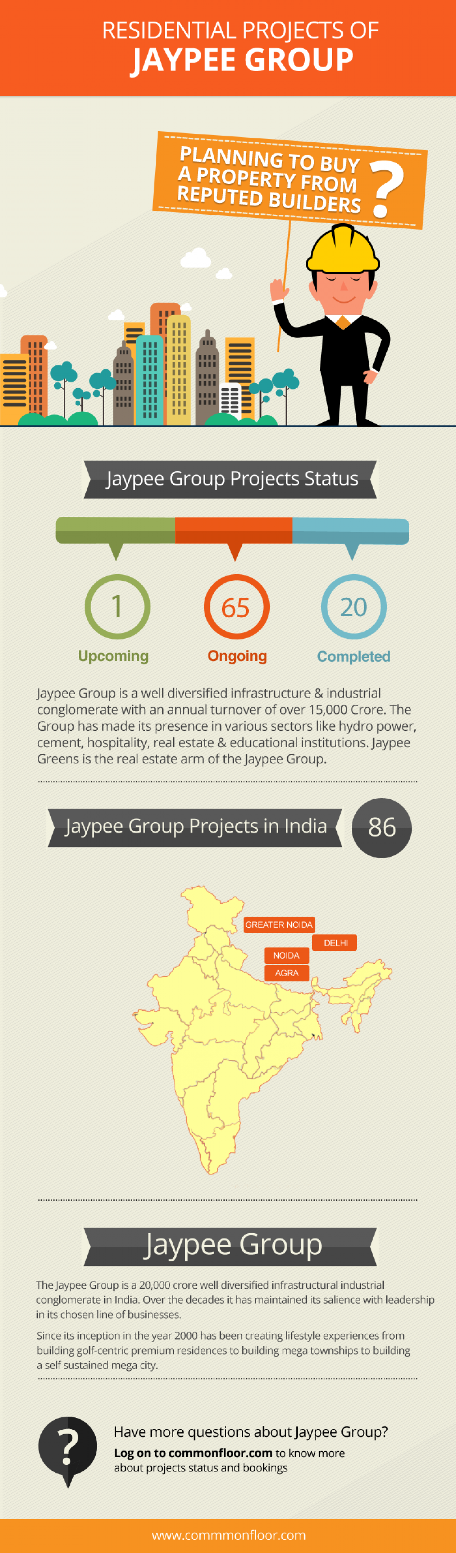 Residential Projects of Jaypee Group Across India Infographic