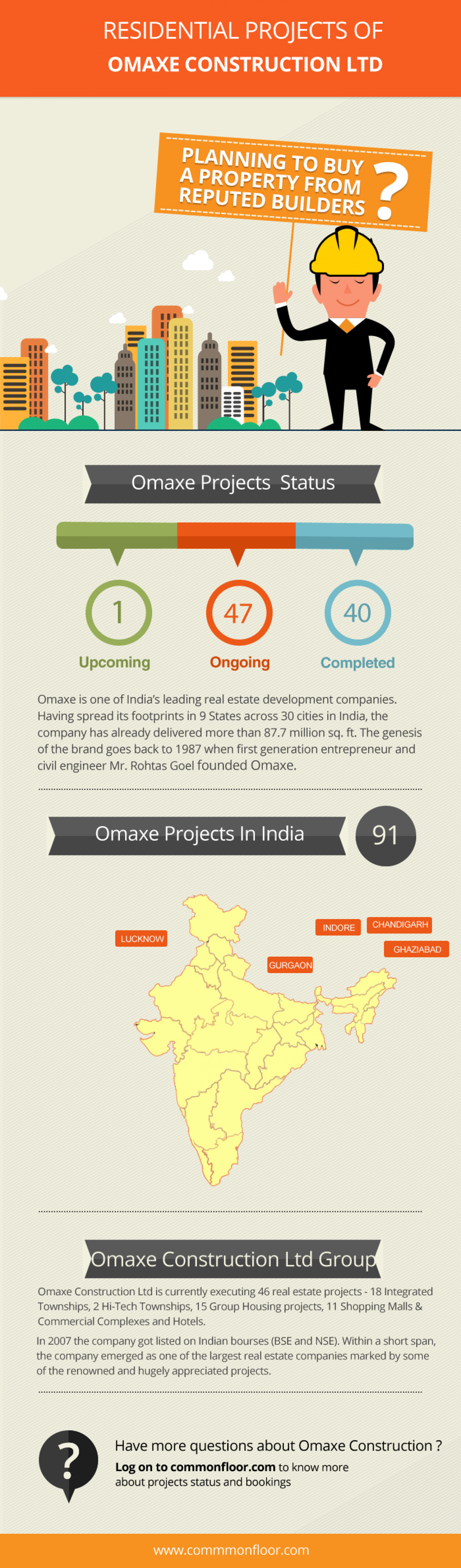 Residential Projects of Omaxe Construction LTD Infographic