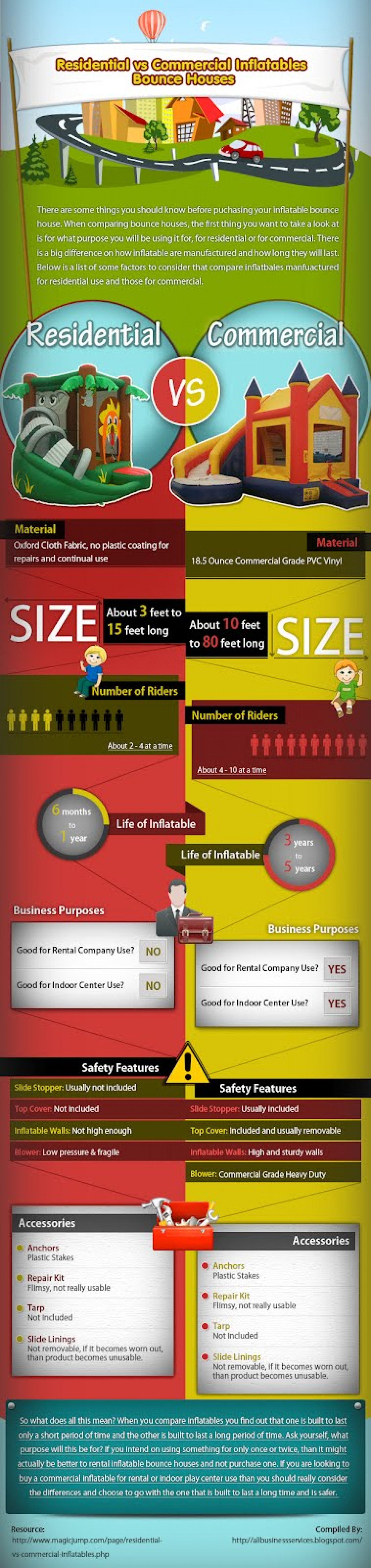 Residential vs Commercial Inflatables Bounce Houses Infographic