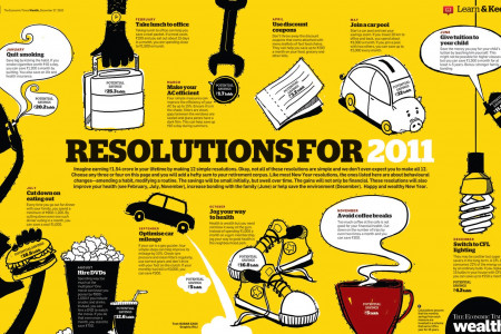 Resolutions for 2011 Infographic