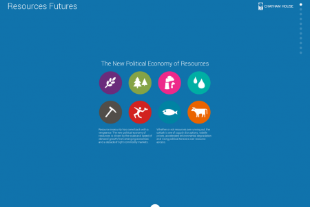 Resources Futures Infographic