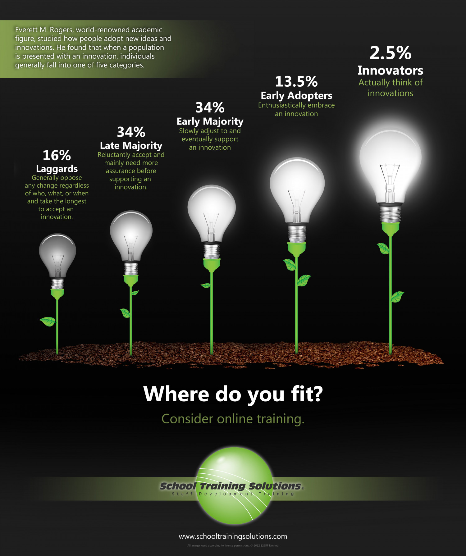 Responding to Innovation Infographic
