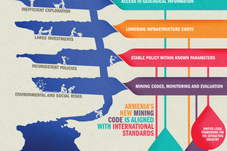 Responsible Mining in Armenia Infographic