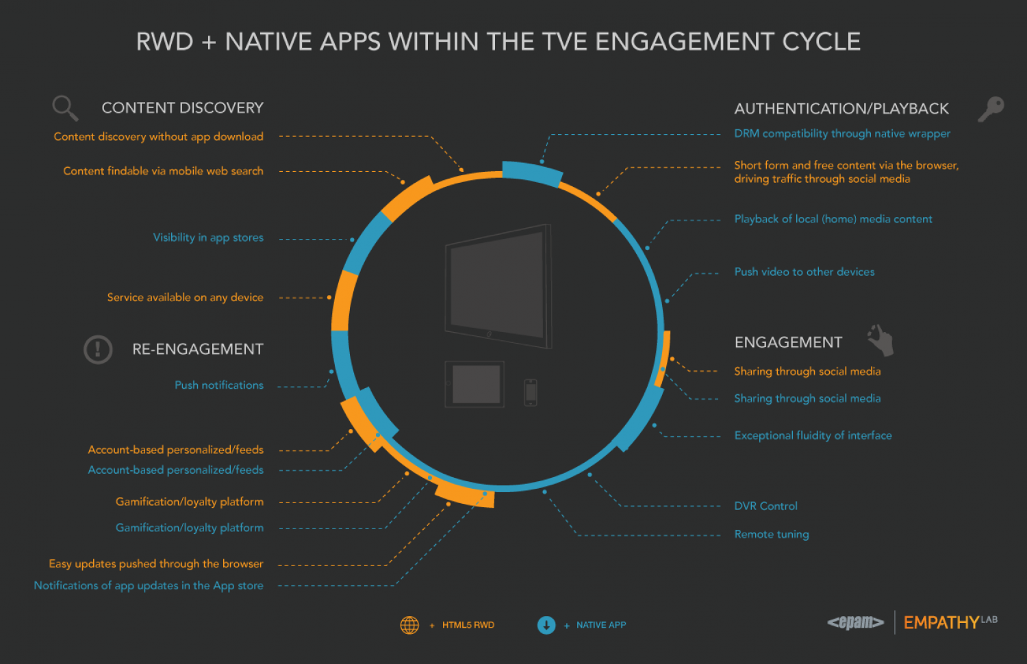 Responsive Design and Native Apps in TVE Everywhere Infographic