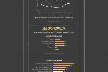 Responsive Email Design Evolution Infographic