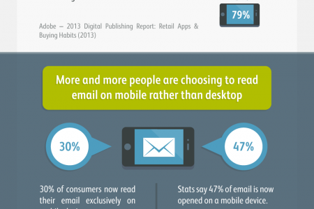 Responsive email design is no longer optional! Infographic