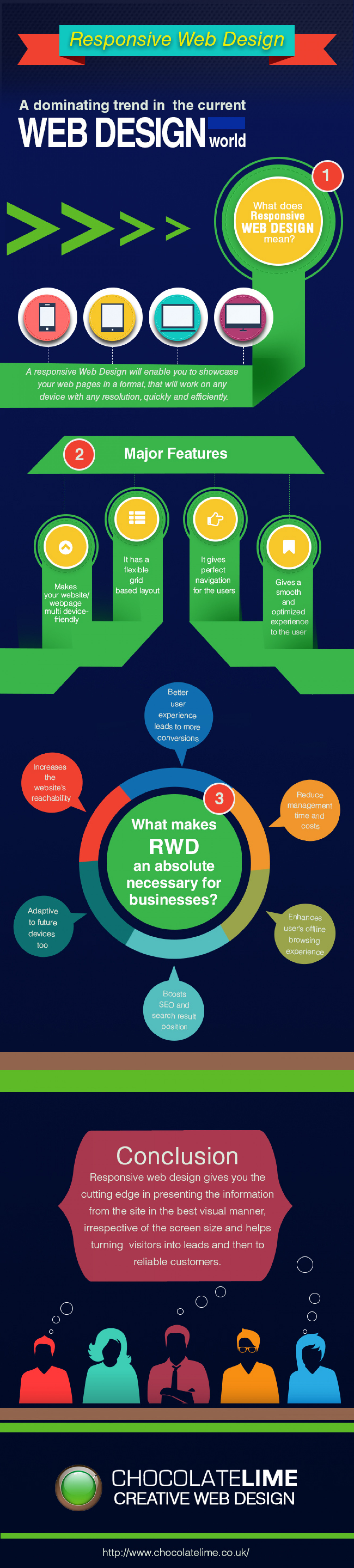 Responsive Web Design - A dominating Trend in the current Web Design world Infographic