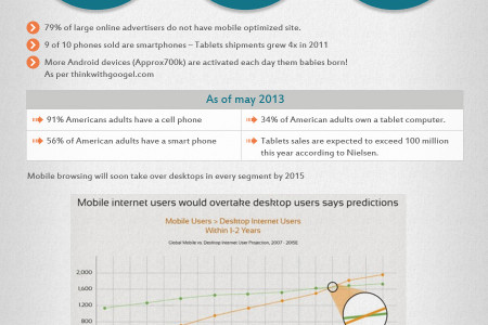 Responsive Web Design for Your Buyer's Better Ecommerce Experience Infographic