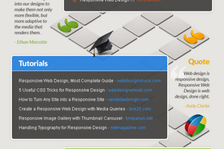 Responsive Web Design Interactive Guide on Board  Infographic