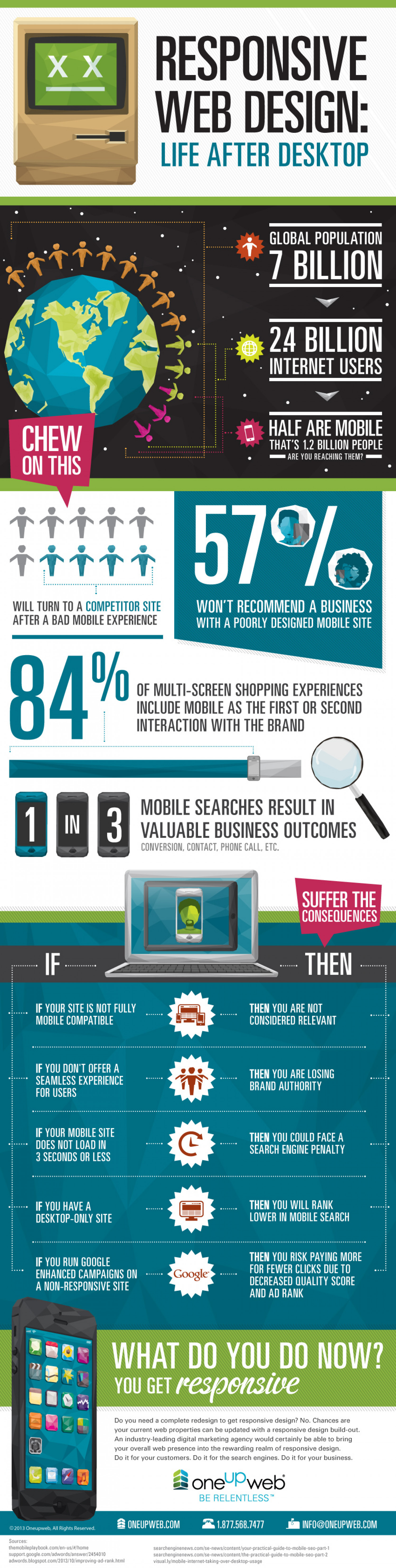 Responsive Web Design: Life After Desktop Infographic